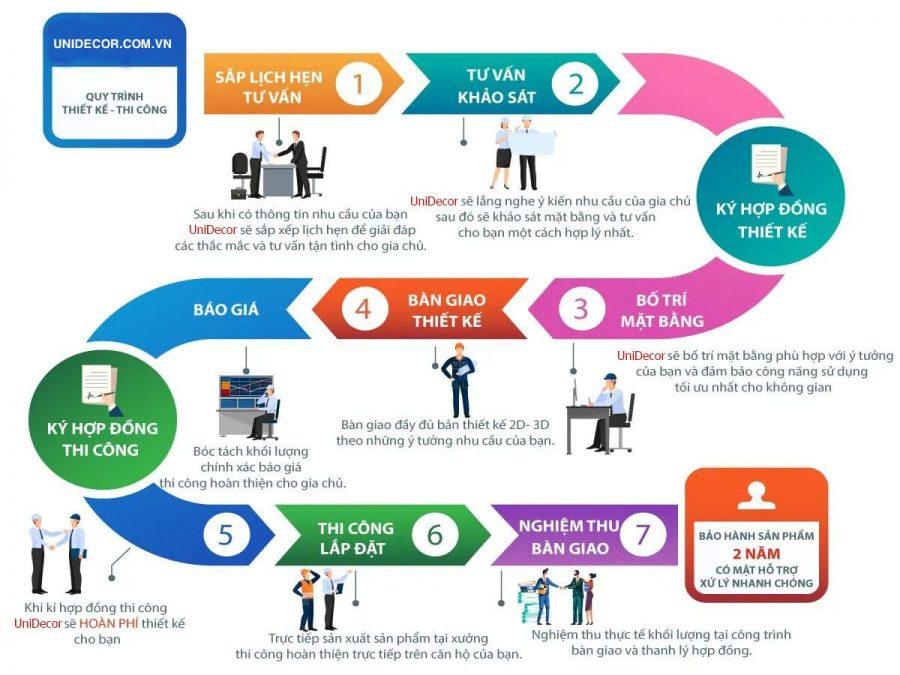 Quy trình thiết kế & thi công nội thất UniDecor