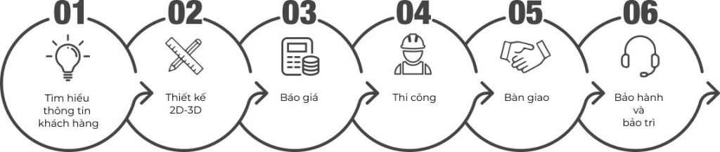 Quy trình làm việc công ty thiết kế xây dựng Unidecor