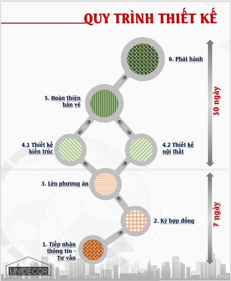 Quy trình thiết kế kiến trúc & nội thất Bà Rịa Vũng Tàu